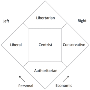 A political diagram to show where conservatives, liberals, authoritarians, and libertarians stand on issues.